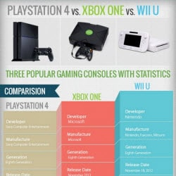 A visual comparison of the Xbox One, the Playstation 4 and the Wii U