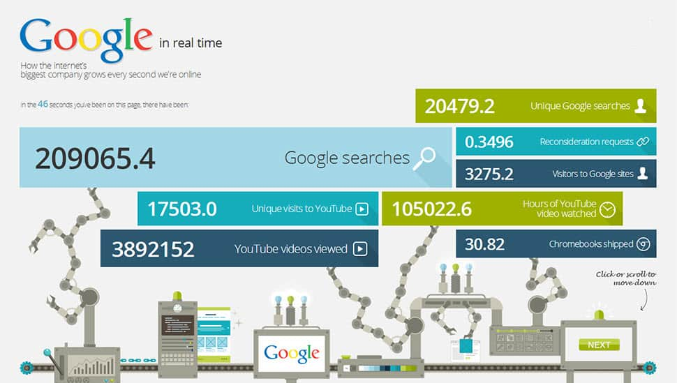You've never seen Google statistics like this before