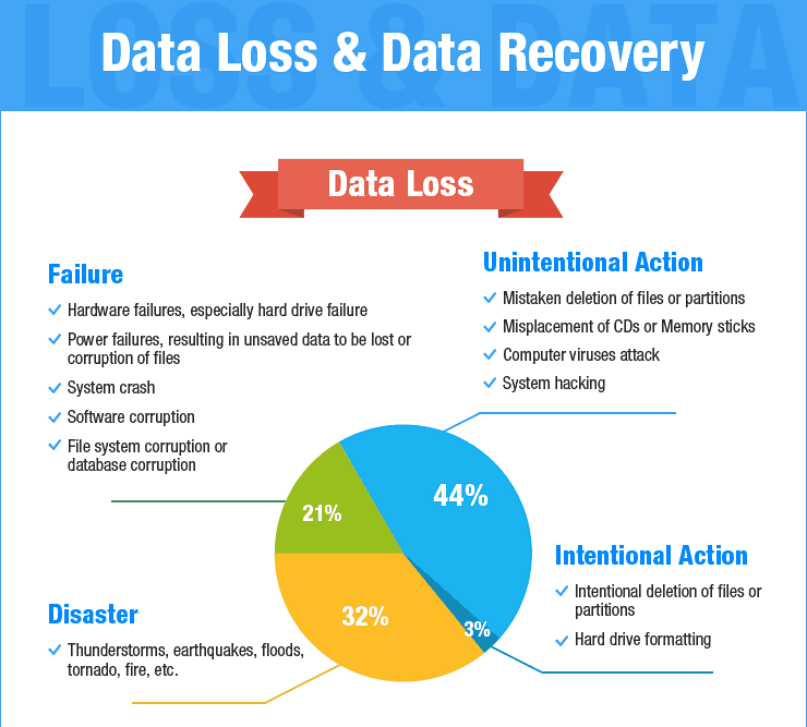 Maybe now people will believe me that data loss is a real thing