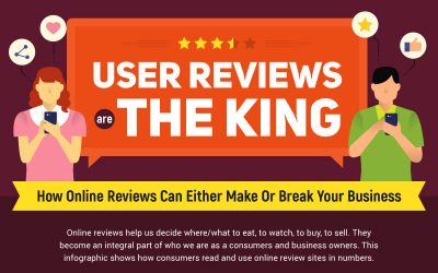 Do you use/trust online reviews?