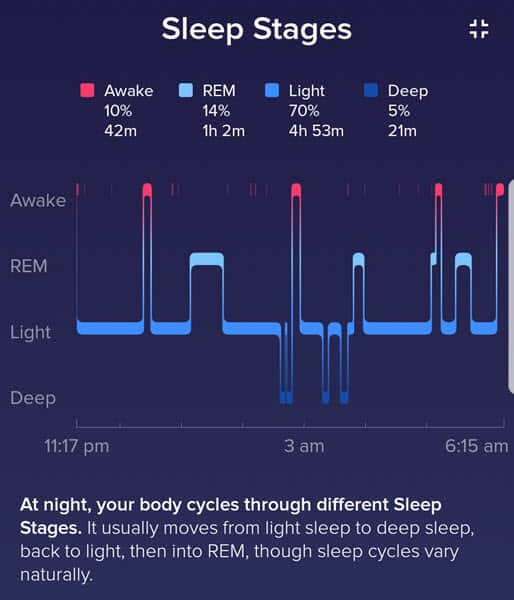 Fitbit Ionic sleep graph