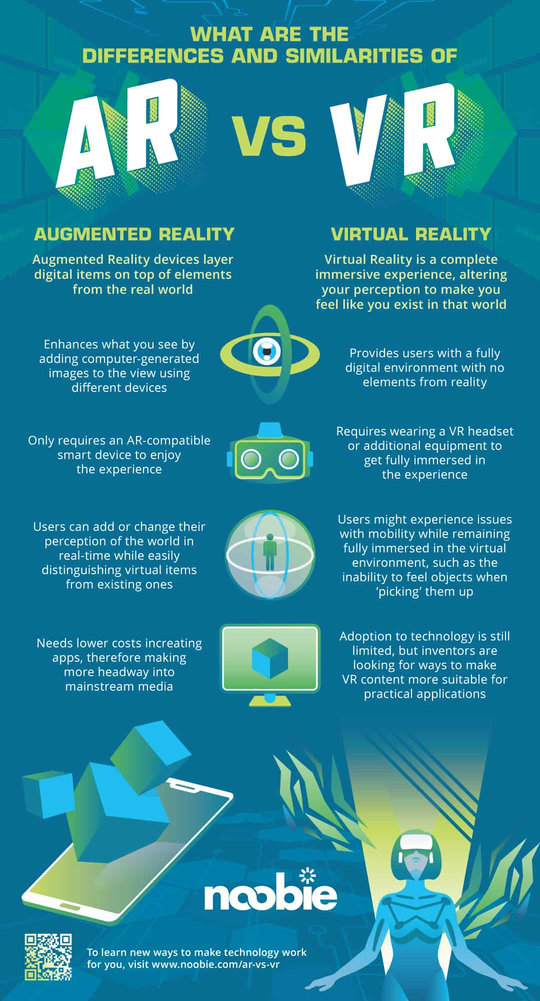 infographic | What Is the Difference Between AR and VR? | Best of 2018 on Noobie