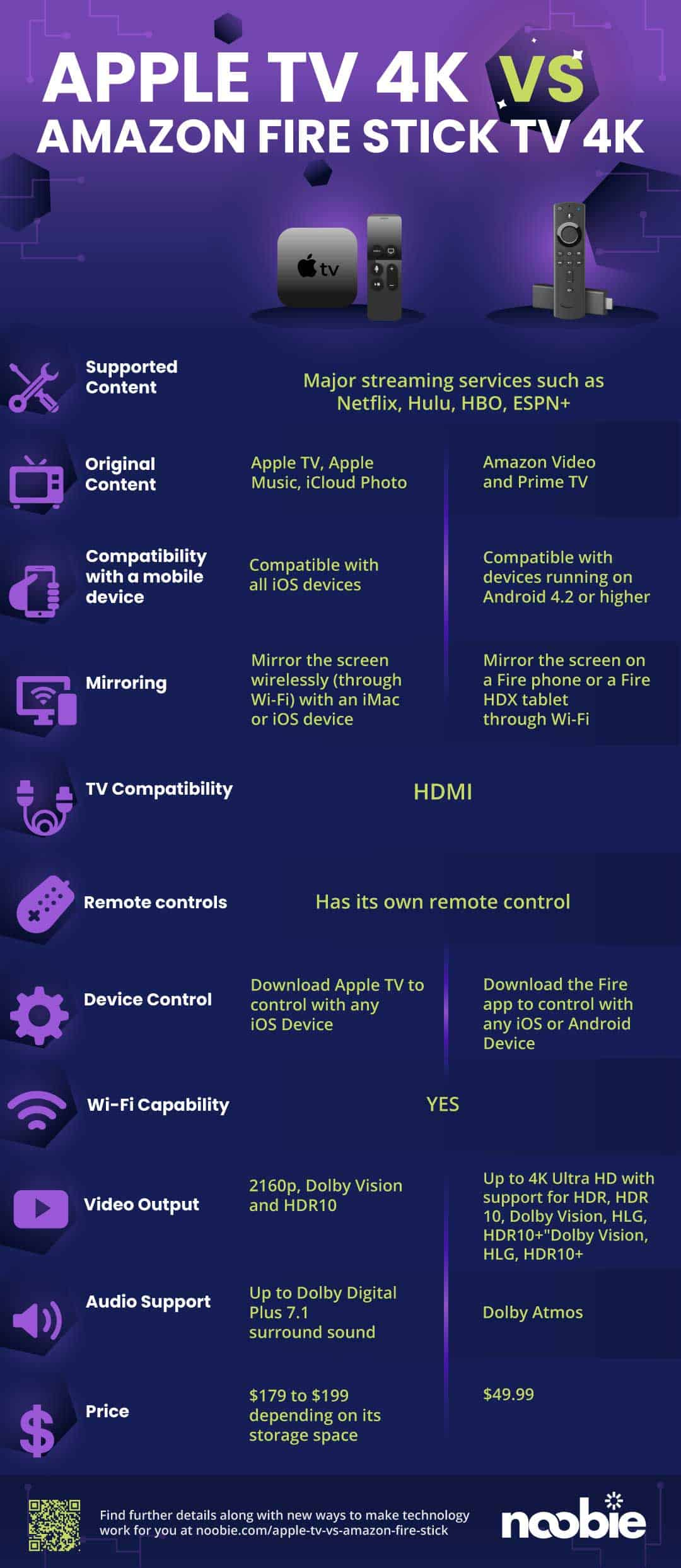 Apple TV vs Amazon Fire Stick, Which One Should I Get? [INFOGRAPHIC]